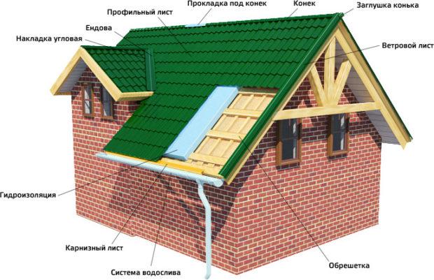Imperméabilisation de toiture à faire soi-même