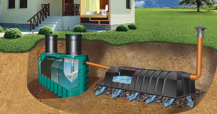 Quelle fosse septique est préférable de mettre dans le pays - types de fosses septiques pour donner