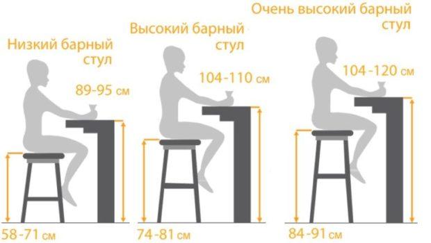Kako Kupiti Barske Stolice Za Kuhinju A Ne Pogresno Izracunati 7