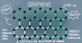 6 innovations et modernisations du béton