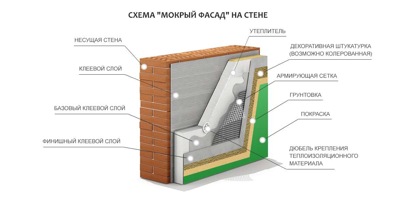 façade humide