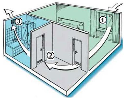 principe de ventilation naturelle