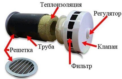 valve de ventilation forcée