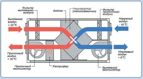 ventilation forcée et évacuation