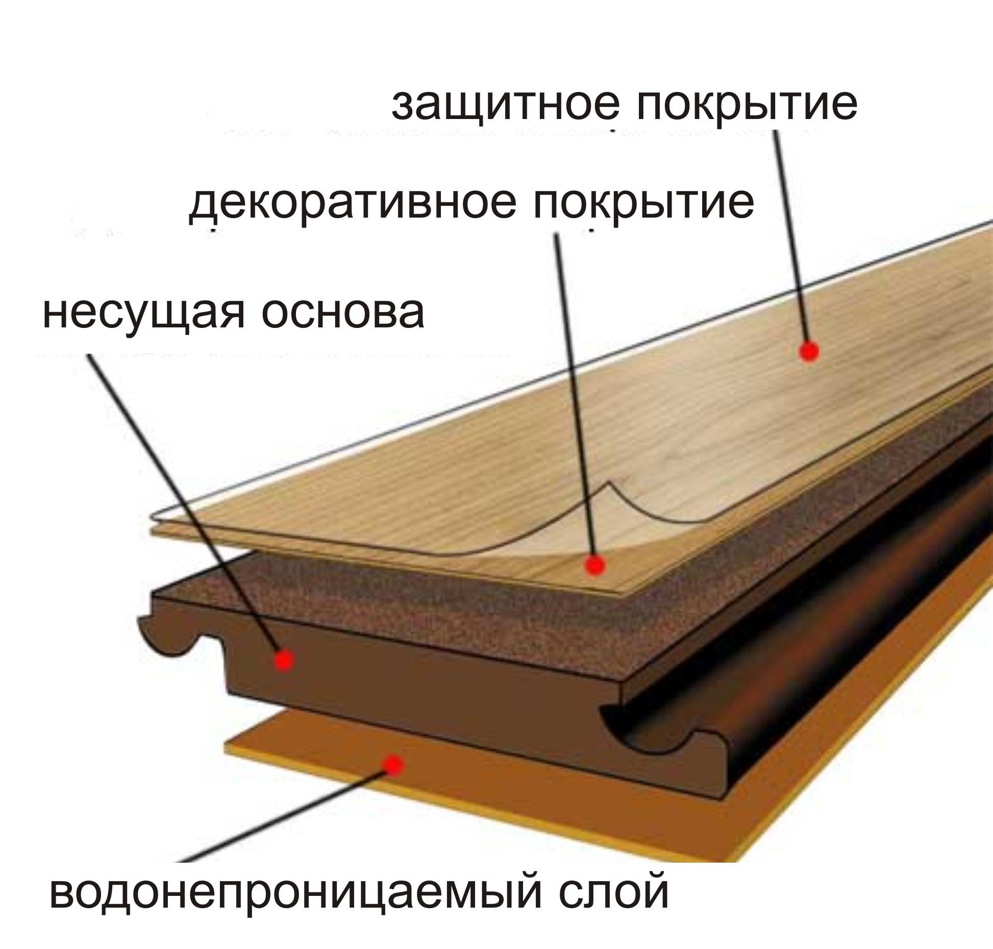structure stratifiée