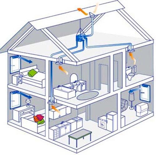 ventilation dans l'appartement 2
