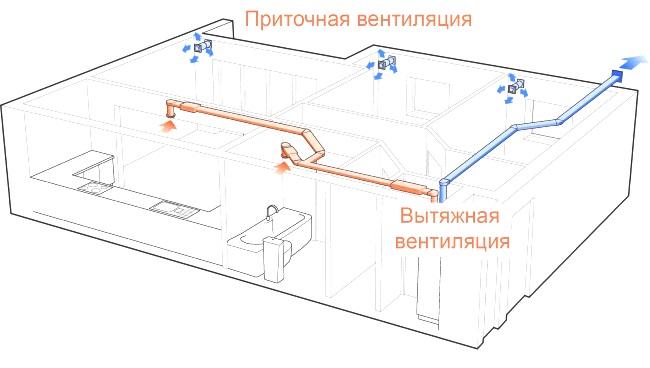 ventilation dans l'appartement 3