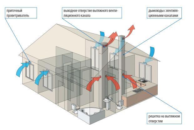 ventilation dans l'appartement