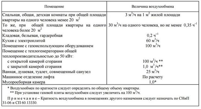 taux de change de l'air de l'appartement